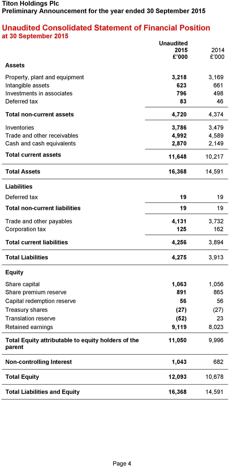 equivalents 2,870 2,149 Total current assets 11,648 10,217 Total Assets 16,368 14,591 Liabilities Deferred tax 19 19 Total non-current liabilities 19 19 Trade and other payables 4,131 3,732