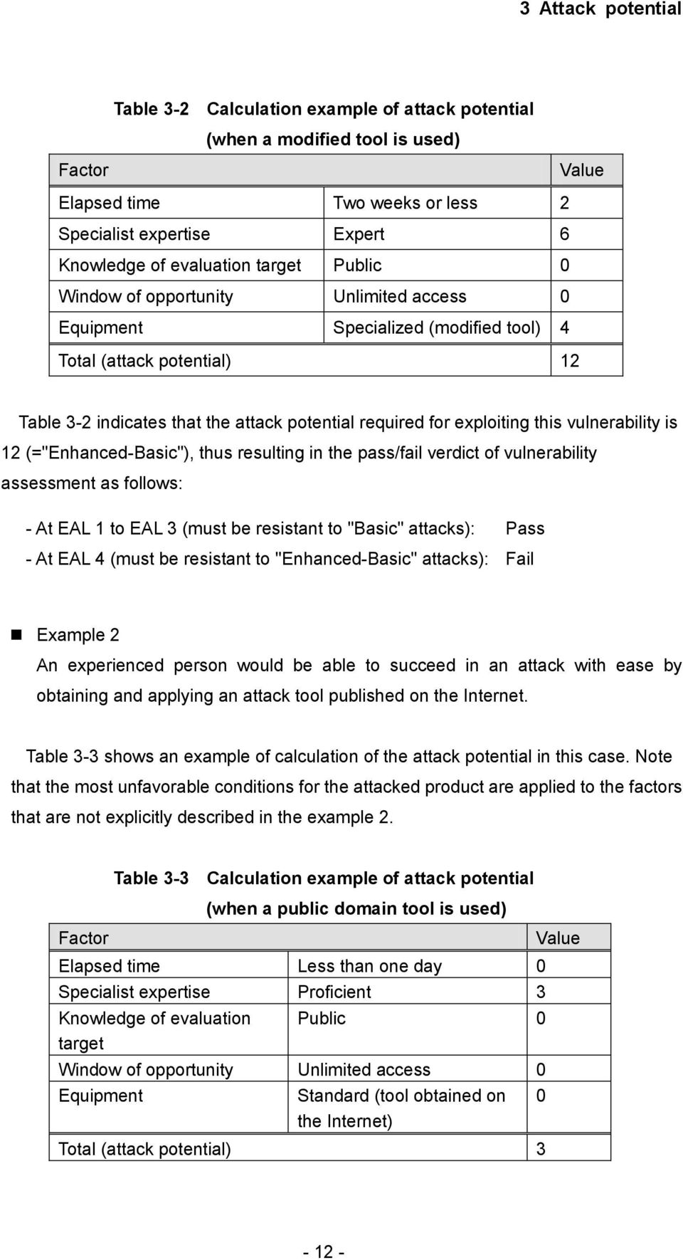 "vulnerability is 12 (=""Enhanced-Basic""), thus resulting in the pass/fail verdict of vulnerability assessment as follows: - At EAL 1 to EAL 3 (must be resistant to ""Basic"" attacks): Pass - At EAL 4"
