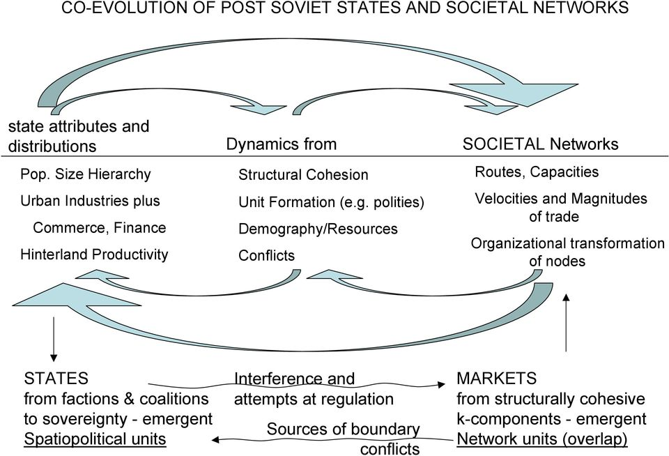 polities) Demography/Resources Conflicts SOCIETAL Networks Routes, Capacities Velocities and Magnitudes of trade Organizational transformation of nodes
