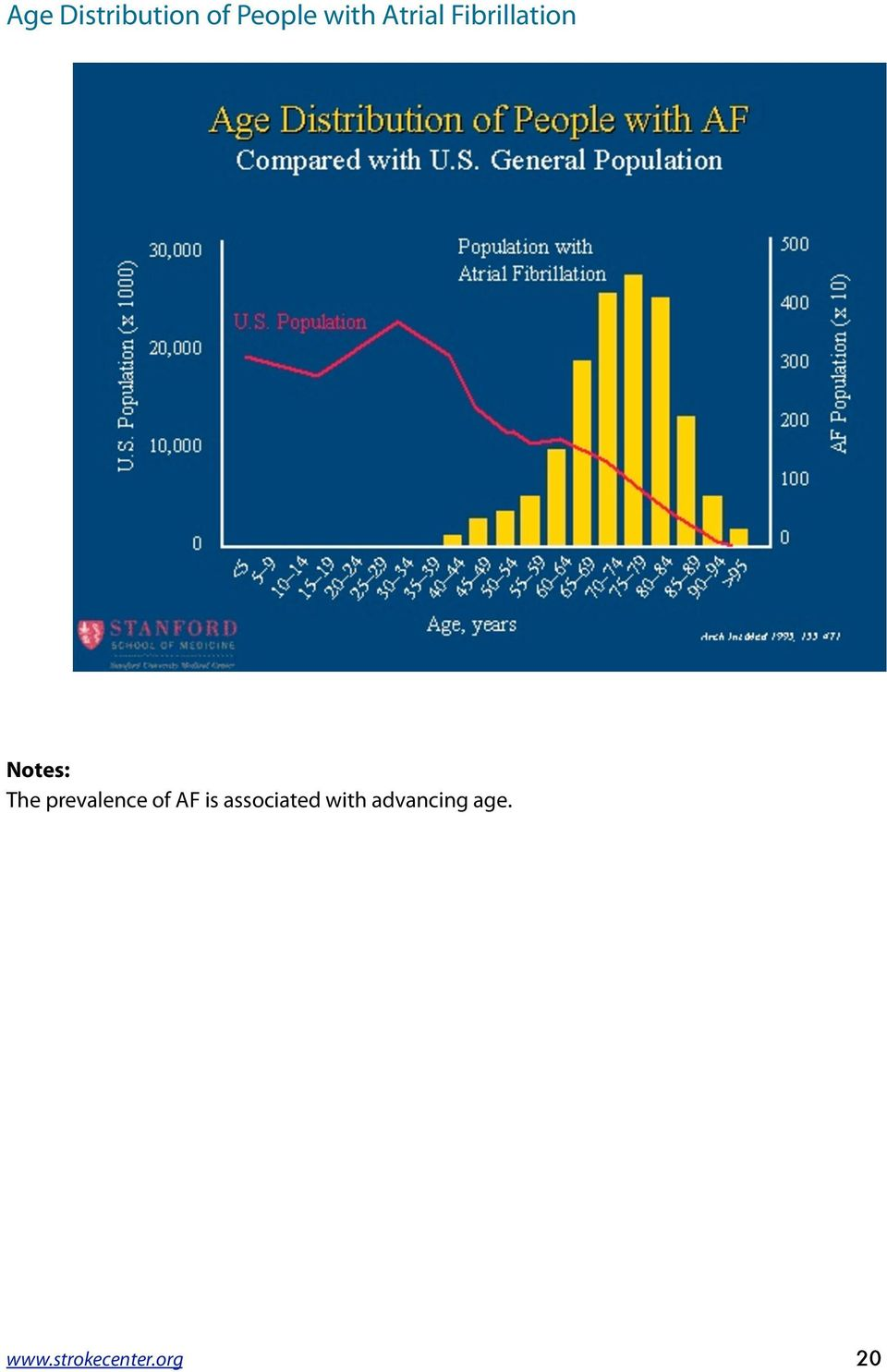 prevalence of AF is associated