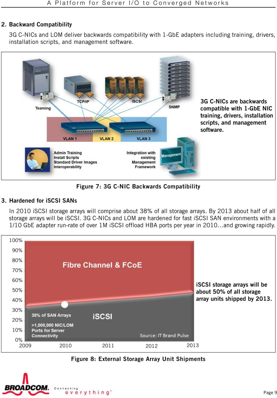 Hardened for iscsi SANs Figure 7: 3G C-NIC Backwards Compatibility In 2010 iscsi storage arrays will comprise about 38% of all storage arrays. By 2013 about half of all storage arrays will be iscsi.