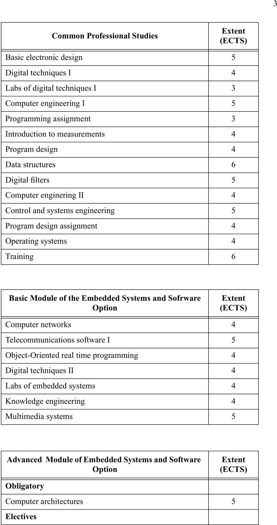 Operating systems 4 Training 6 Basic Module of the Embedded Systems and Sofrware Option Computer networks 4 Telecommunications software I 5 Object-Oriented real time