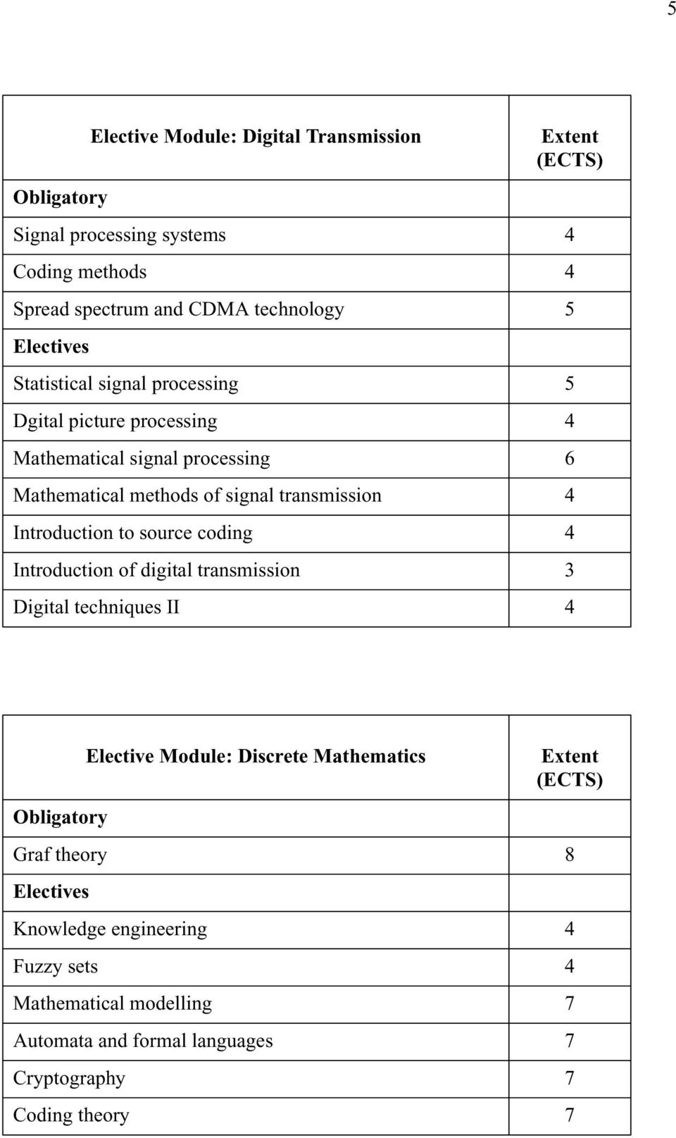transmission 4 Introduction to source coding 4 Introduction of digital transmission 3 Digital techniques II 4 Elective Module: