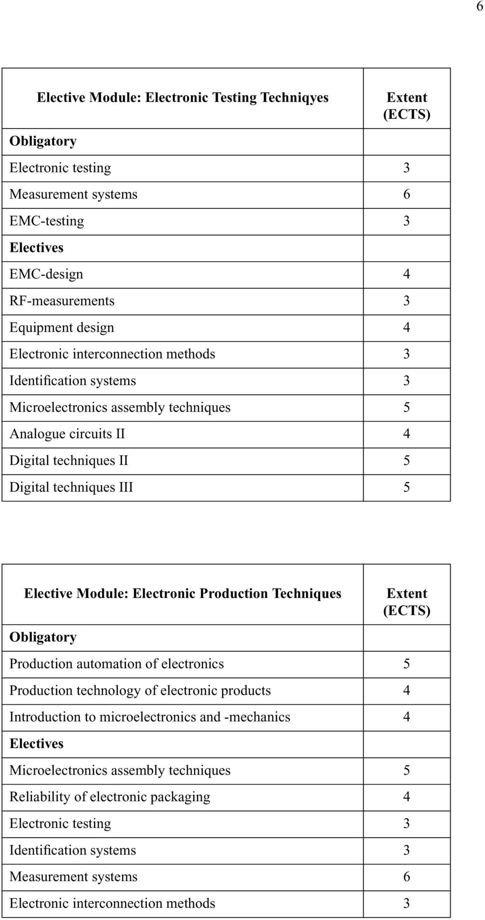 Module: Electronic Production Techniques Production automation of electronics 5 Production technology of electronic products 4 Introduction to microelectronics and