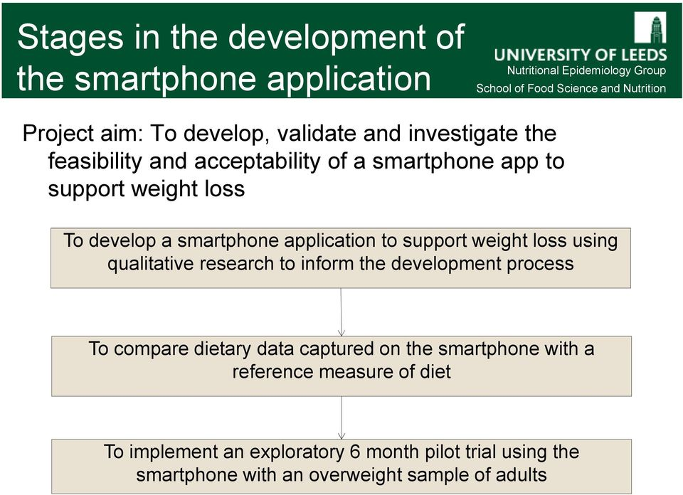 using qualitative research to inform the development process To compare dietary data captured on the smartphone with a