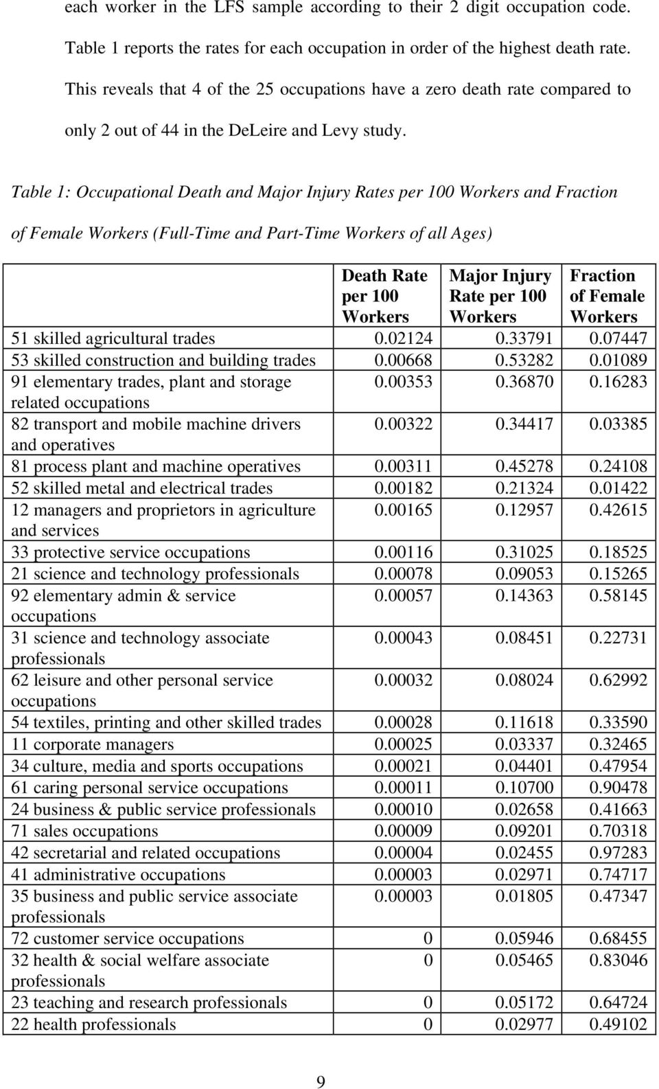 Table 1: Occupational Death and Major Injury Rates per 100 Workers and Fraction of Female Workers (Full-Time and Part-Time Workers of all Ages) Death Rate per 100 Workers Major Injury Rate per 100