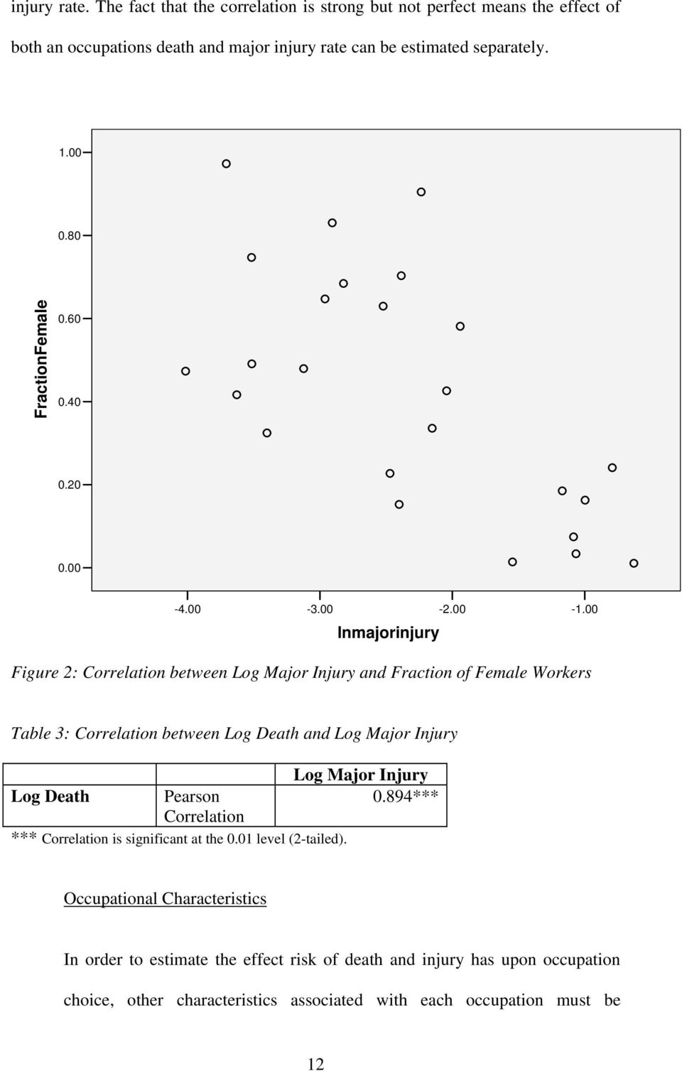 00 Figure 2: Correlation between Log Major Injury and Fraction of Female Workers Table 3: Correlation between Log Death and Log Major Injury Log Major Injury Log Death