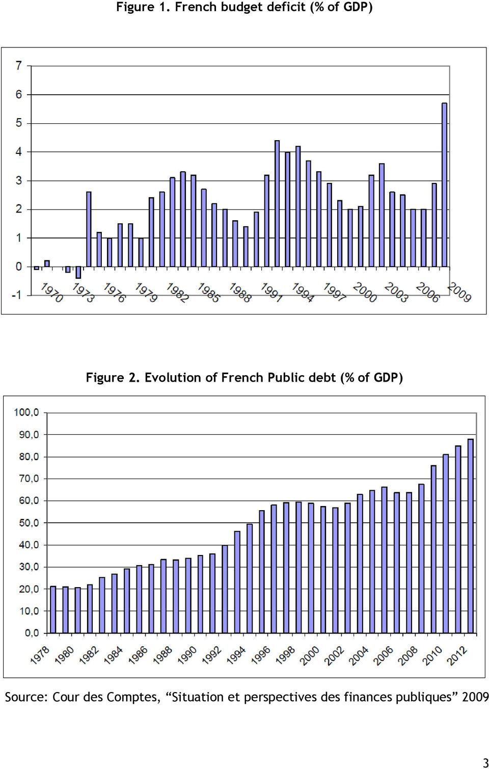 Evolution of French Public debt (% of GDP)