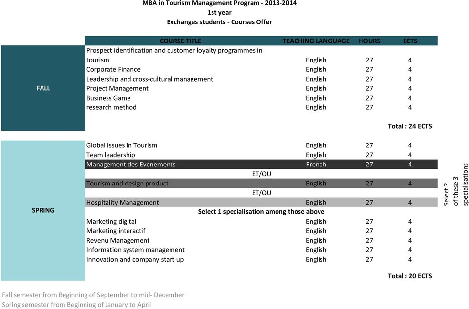 English 27 4 Team leadership English 27 4 Management des Evenements French 27 4 Tourism and design product English 27 4 Hospitality Management English 27 4 Select 1 specialisation among those