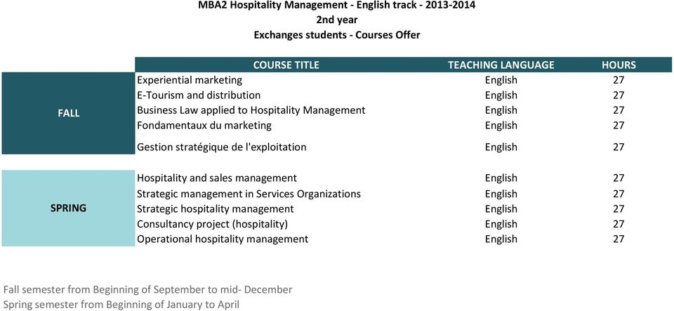 l'exploitation English 27 Hospitality and sales management English 27 Strategic management in Services Organizations English