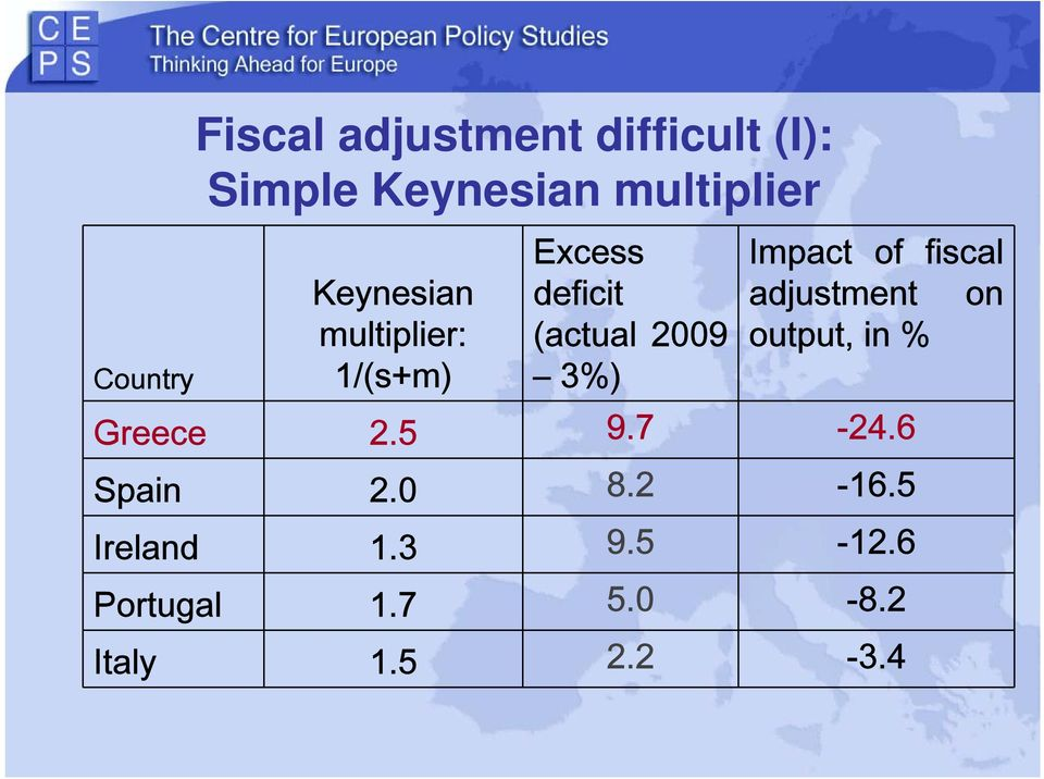 of fiscal adjustment on output, in % Greece 2.5 9.7-24.6 Spain 2.0 8.