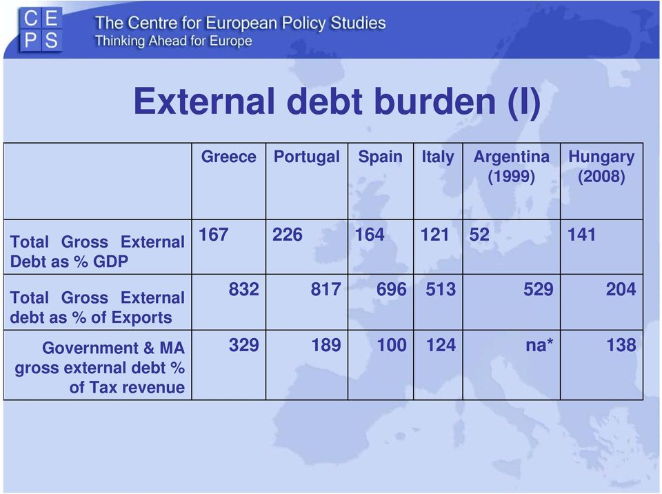 141 Total Gross External debt as % of Exports 832 817 696 513 529 204