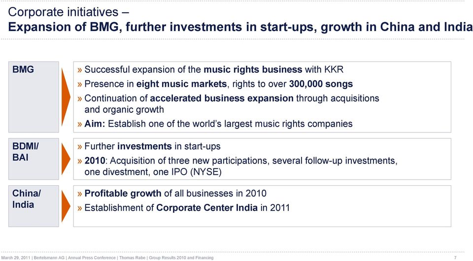 Establish one of the world s largest music rights companies BDMI/ BAI China/ India» Further investments in start-ups» 2010: Acquisition of three new