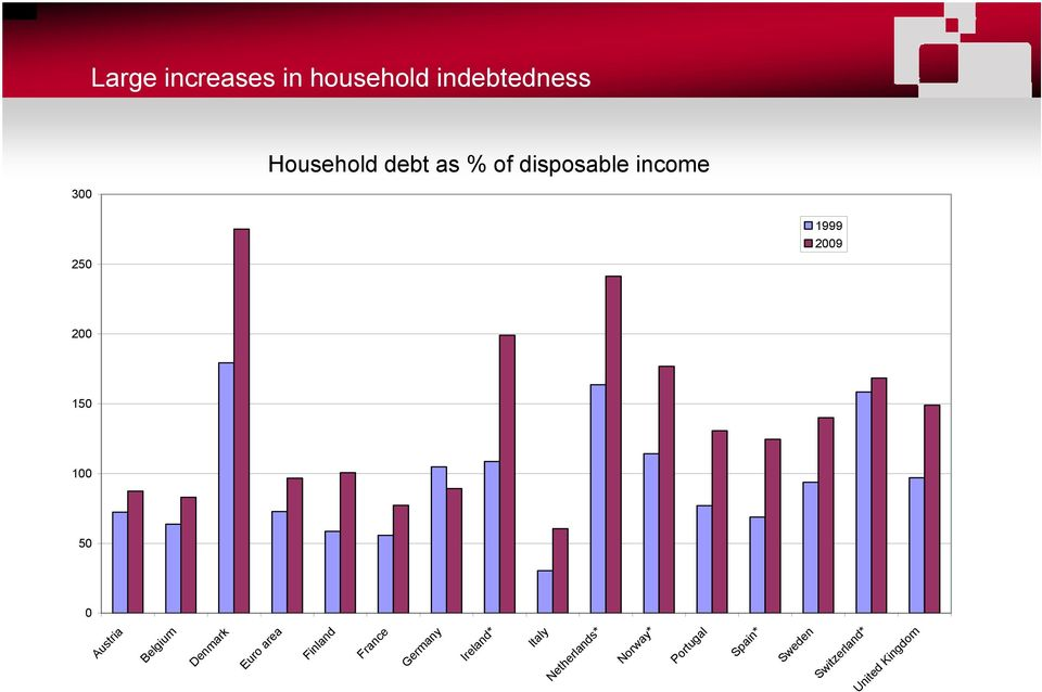disposable income 1999 2009 Sw Sweden Spain* Austria Belgium