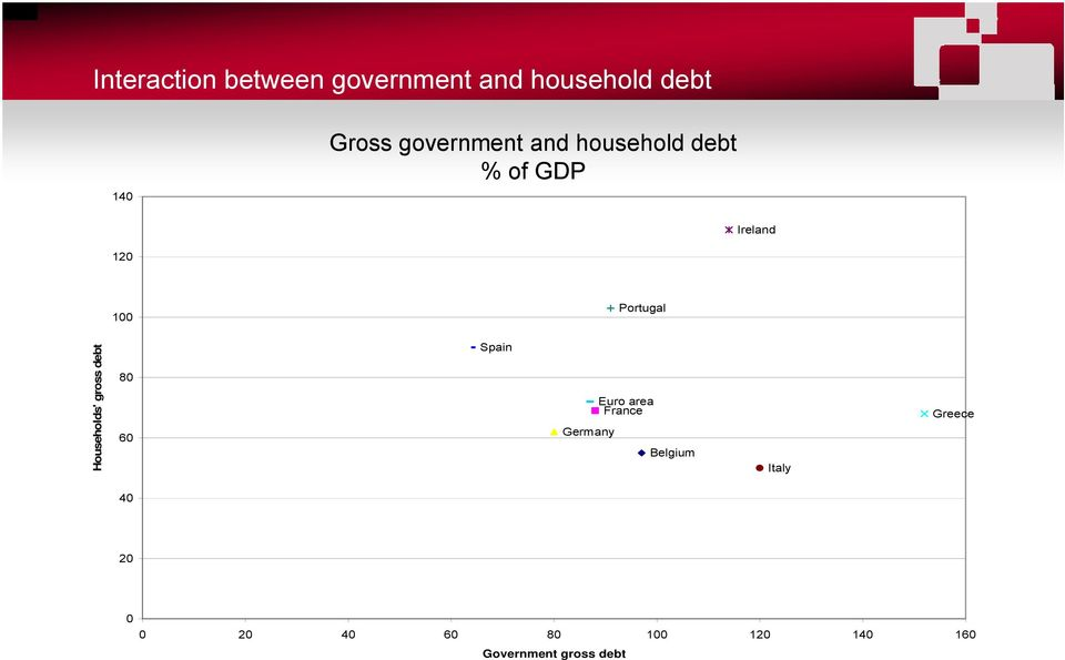 ouseholds' gross debt 80 60 Spain Euro area France Germany Belgium