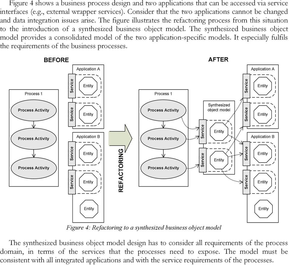 The figure illustrates the refactoring process from this situation to the introduction of a synthesized business object model.