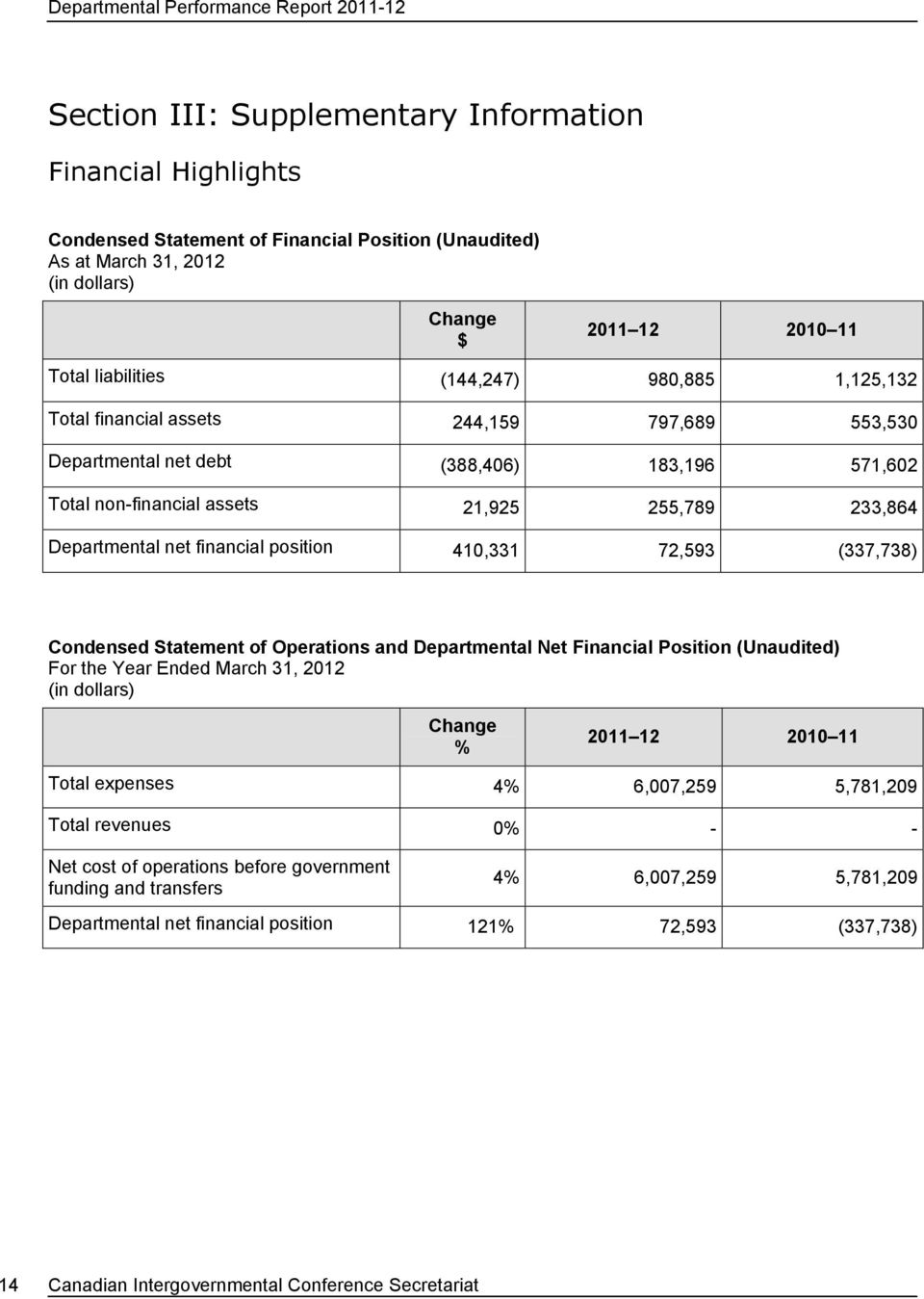 position 410,331 72,593 (337,738) Condensed Statement of Operations and Departmental Net Financial Position (Unaudited) For the Year Ended March 31, 2012 (in dollars) Change % 2011 12 2010 11 Total