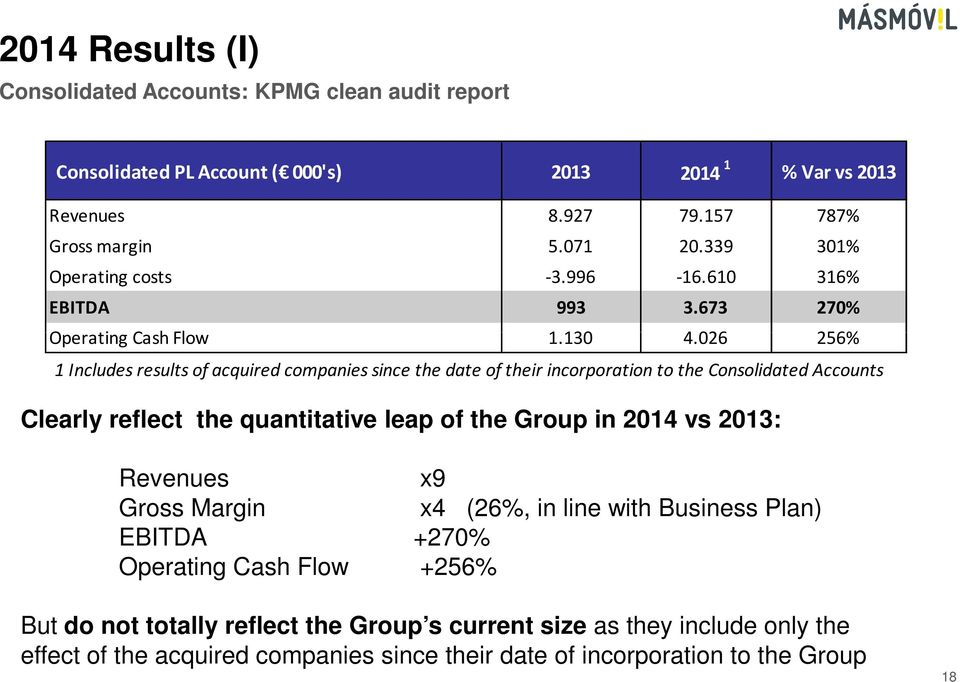 026 256% 1 Includes results of acquired companies since the date of their incorporation to the Consolidated Accounts Clearly reflect the quantitative leap of the Group in 2014