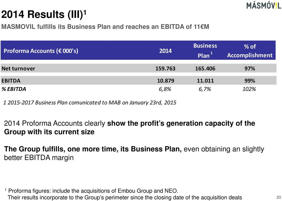 011 99% % EBITDA 6,8% 6,7% 102% 1 2015-2017 Business Plan comunicated to MAB on January 23rd, 2015 2014 Proforma Accounts clearly show the profit s generation capacity