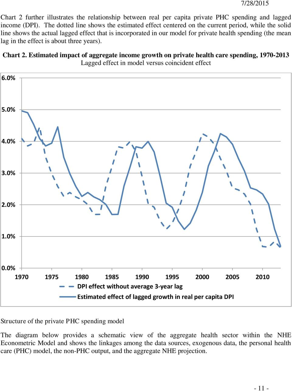 lag in the effect is about three years). Chart 2. Estimated impact of aggregate income growth on private health care spending, 1970-2013 Lagged effect in model versus coincident effect 6.0% 5.0% 4.