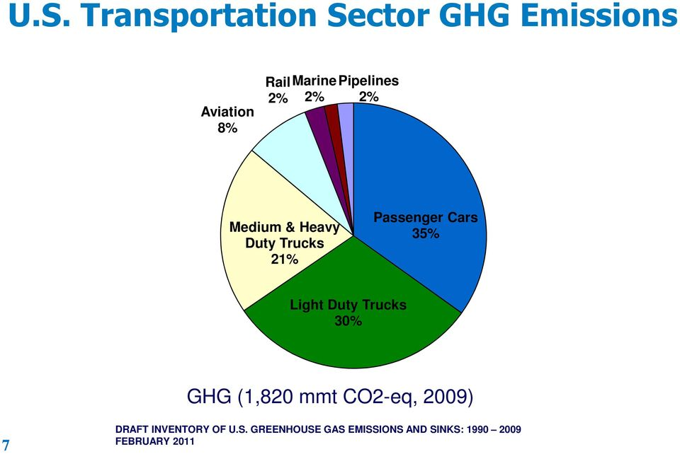 35% Light Duty Trucks 30% GHG (1,820 mmt CO2-eq, 2009) 7 DRAFT
