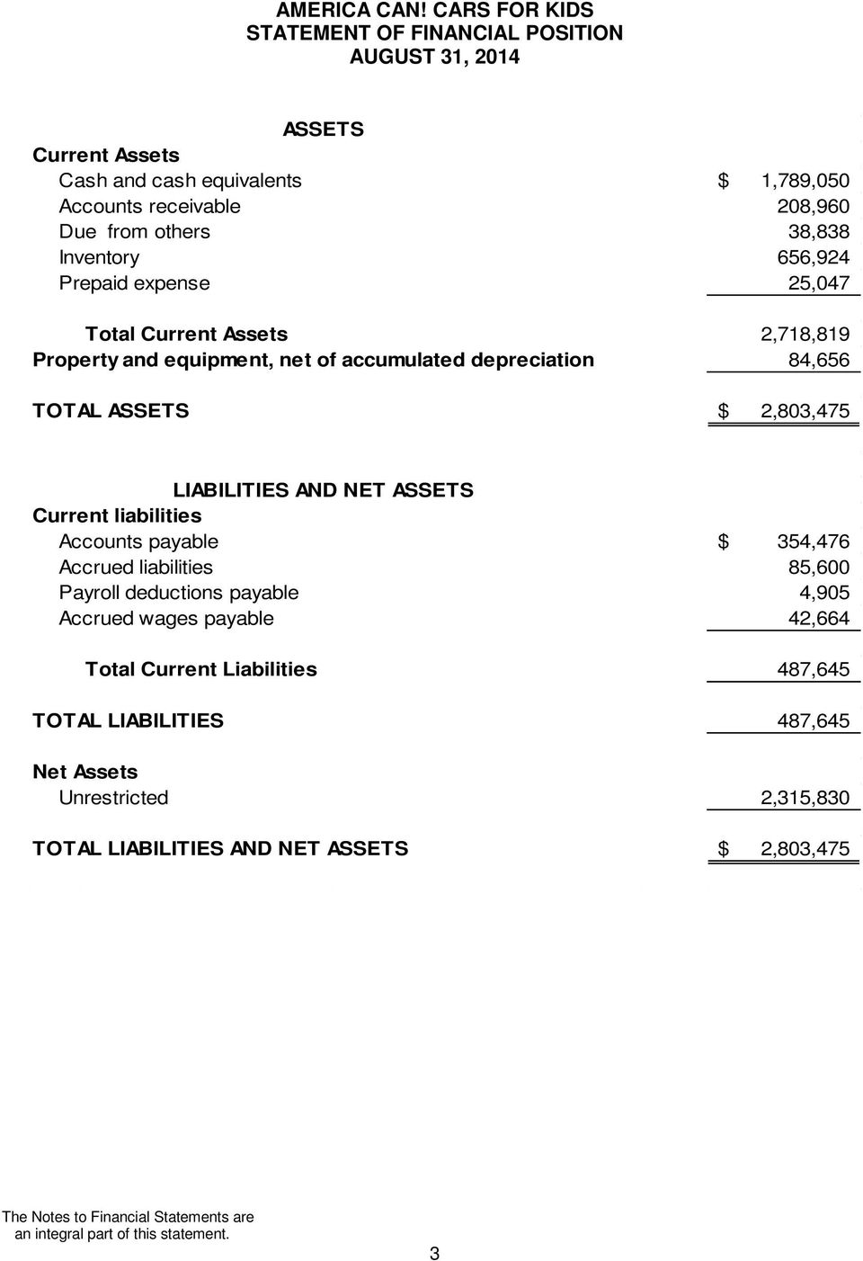 ASSETS Current liabilities Accounts payable $ 354,476 Accrued liabilities 85,600 Payroll deductions payable 4,905 Accrued wages payable 42,664 Total Current Liabilities