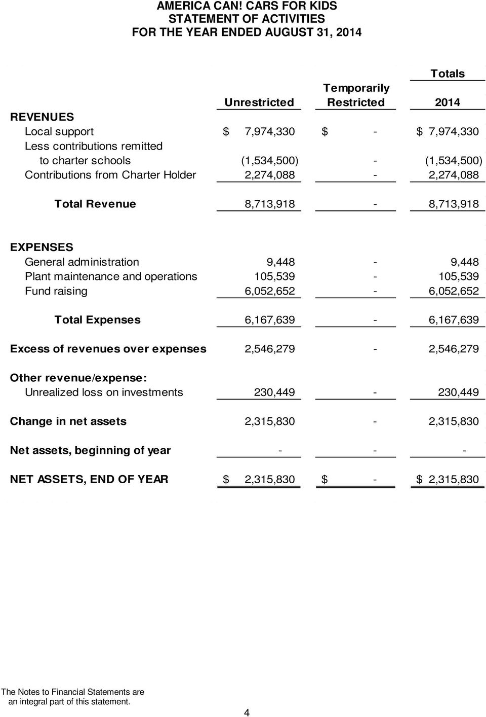 105,539-105,539 Fund raising 6,052,652-6,052,652 Total Expenses 6,167,639-6,167,639 Excess of revenues over expenses 2,546,279-2,546,279 Other revenue/expense: Unrealized loss on investments