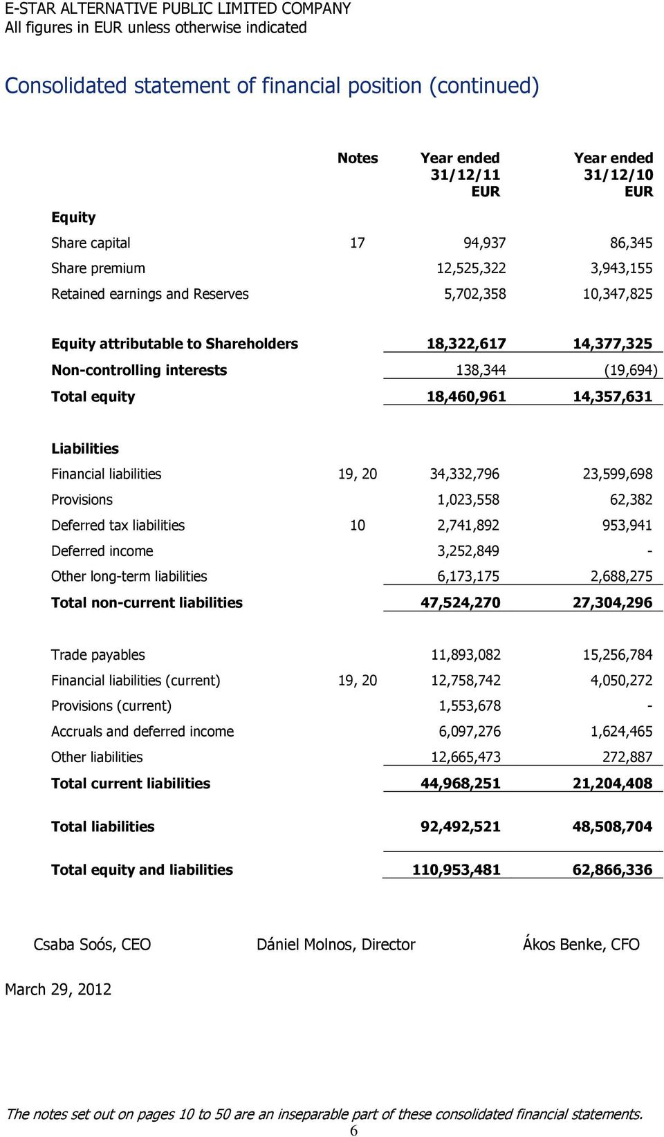 Financial liabilities 19, 20 34,332,796 23,599,698 Provisions 1,023,558 62,382 Deferred tax liabilities 10 2,741,892 953,941 Deferred income 3,252,849 - Other long-term liabilities 6,173,175