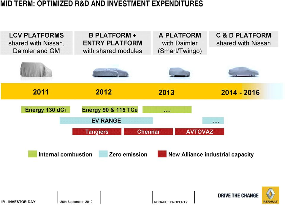 & D PLATFORM shared with Nissan 2011 2012 2013 2014-2016 Energy 130 dci Energy 90 & 115 TCe.