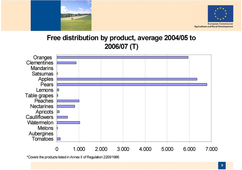 distribution by product, average 2004/05 to 2006/07 (T) 0 1.000 2.000 3.000 4.