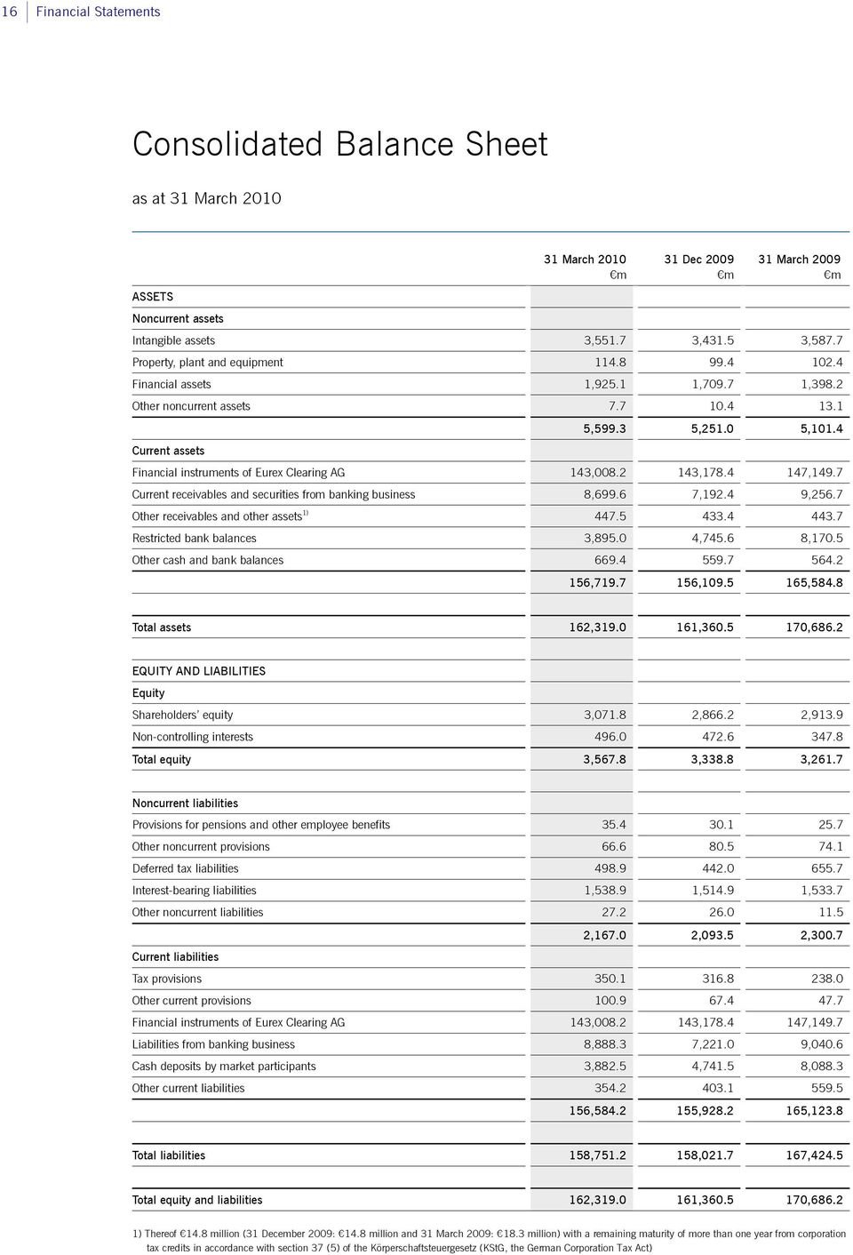 4 Current assets Financial instruments of Eurex Clearing AG 143,008.2 143,178.4 147,149.7 Current receivables and securities from banking business 8,699.6 7,192.4 9,256.