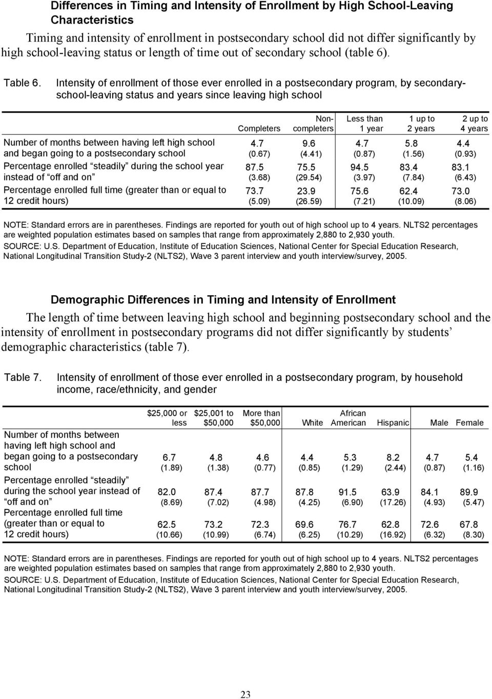 Intensity of enrollment of those ever enrolled in a postsecondary program, by secondaryschool-leaving status and years since leaving high school Number of months between having left high school and