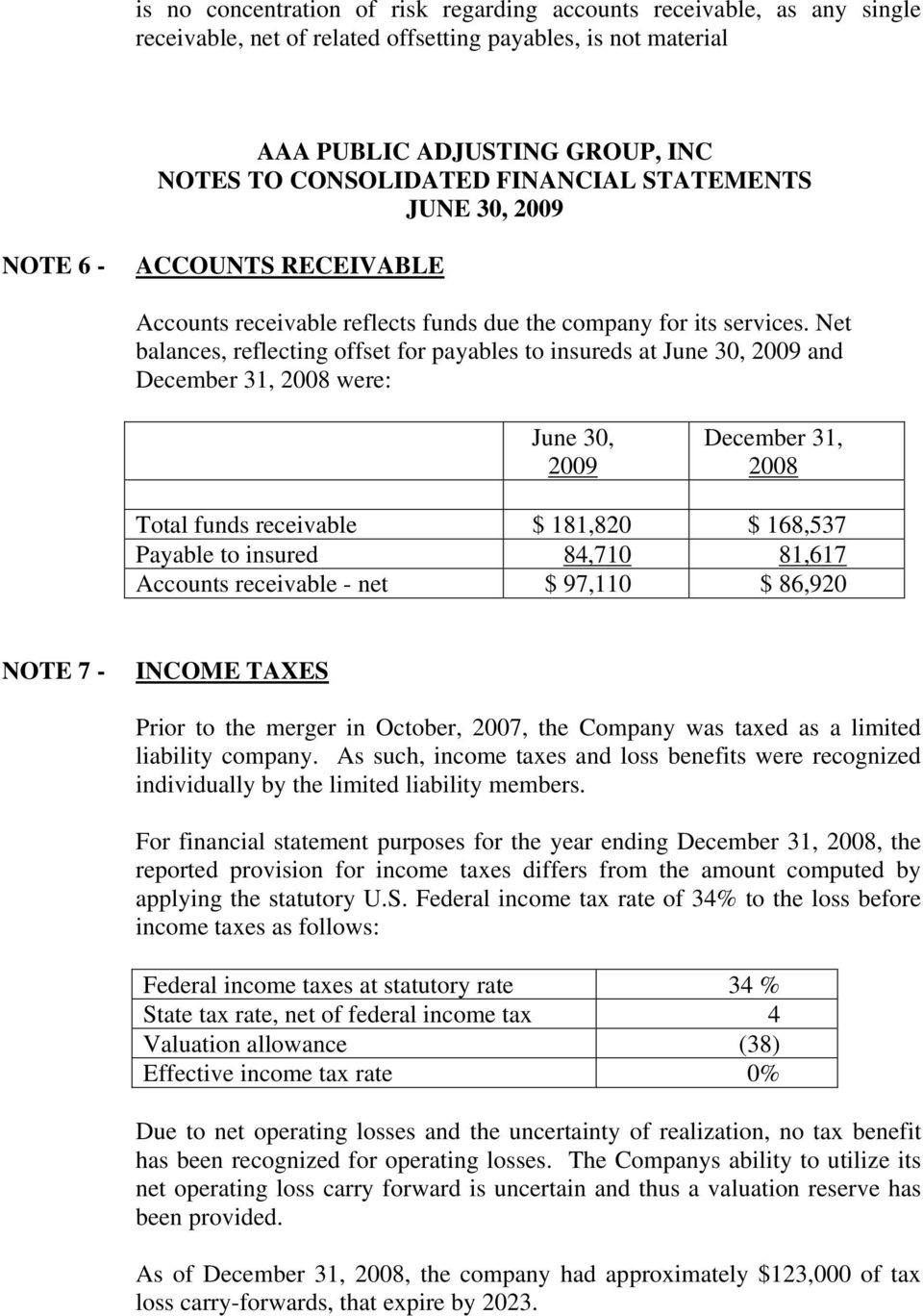Net balances, reflecting offset for payables to insureds at June 30, 2009 and December 31, 2008 were: June 30, 2009 December 31, 2008 Total funds receivable $ 181,820 $ 168,537 Payable to insured