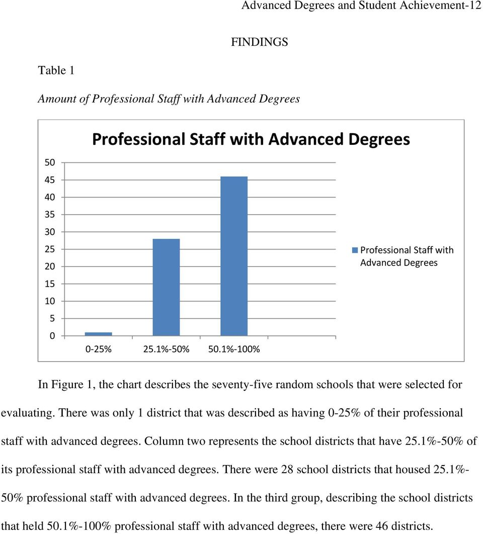 There was only 1 district that was described as having 0-25% of their professional staff with advanced degrees. Column two represents the school districts that have 25.