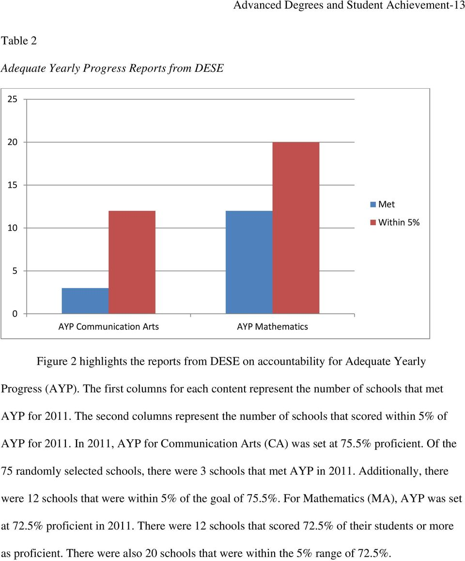 The second columns represent the number of schools that scored within 5% of AYP for 2011. In 2011, AYP for Communication Arts (CA) was set at 75.5% proficient.