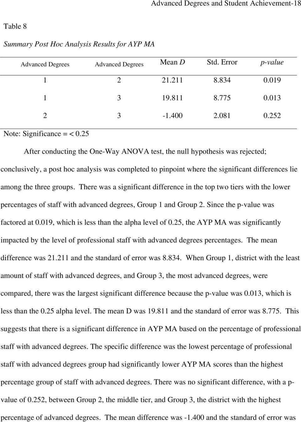 25 After conducting the One-Way ANOVA test, the null hypothesis was rejected; conclusively, a post hoc analysis was completed to pinpoint where the significant differences lie among the three groups.