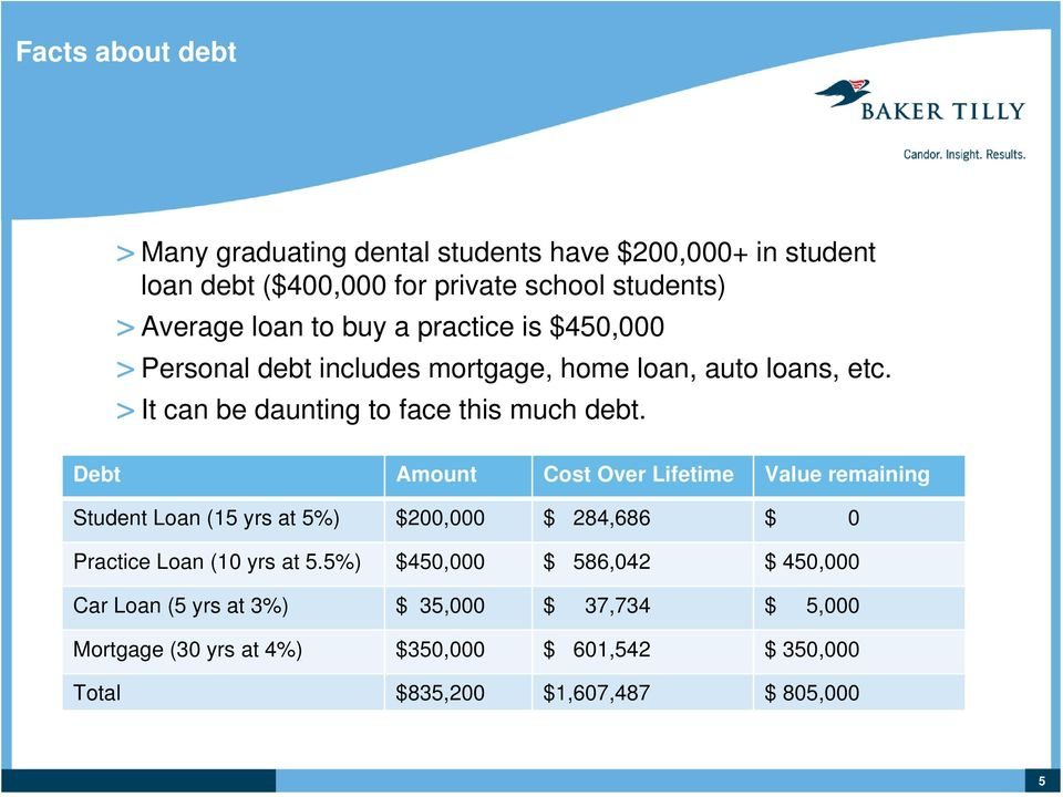 Debt Amount Cost Over Lifetime Value remaining Student Loan (15 yrs at 5%) $200,000 $ 284,686 $ 0 Practice Loan (10 yrs at 5.