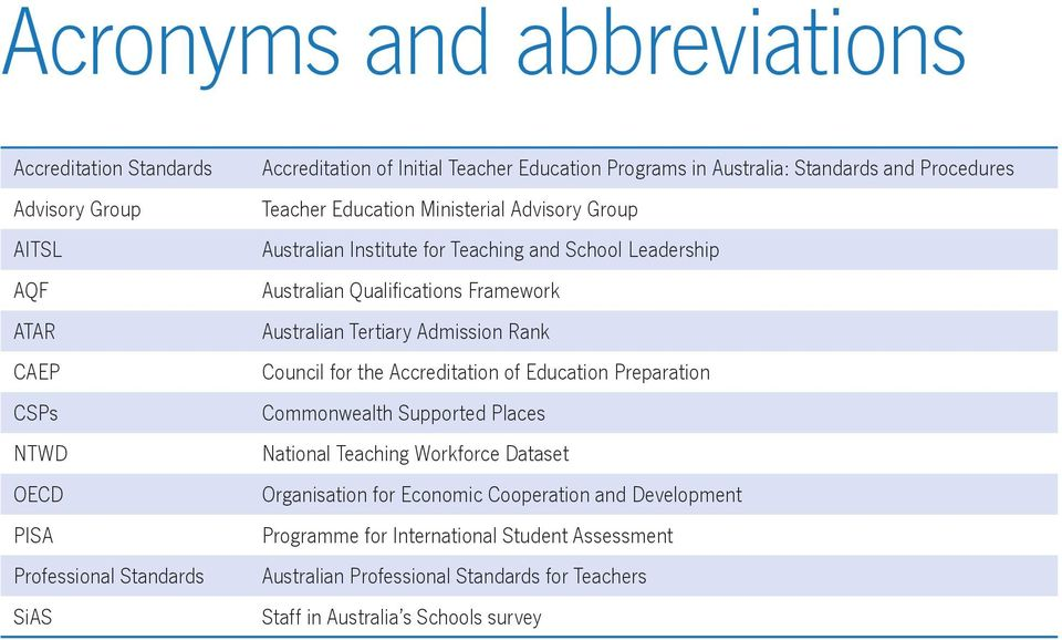 Qualifications Framework Australian Tertiary Admission Rank Council for the Accreditation of Education Preparation Commonwealth Supported Places National Teaching Workforce