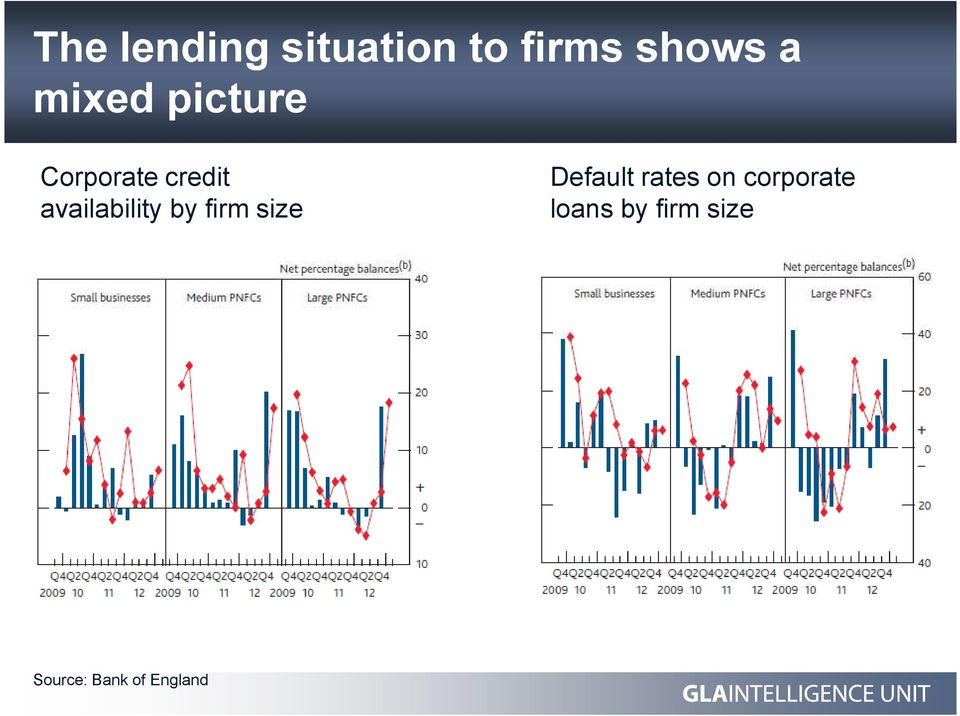 availability by firm size Default rates