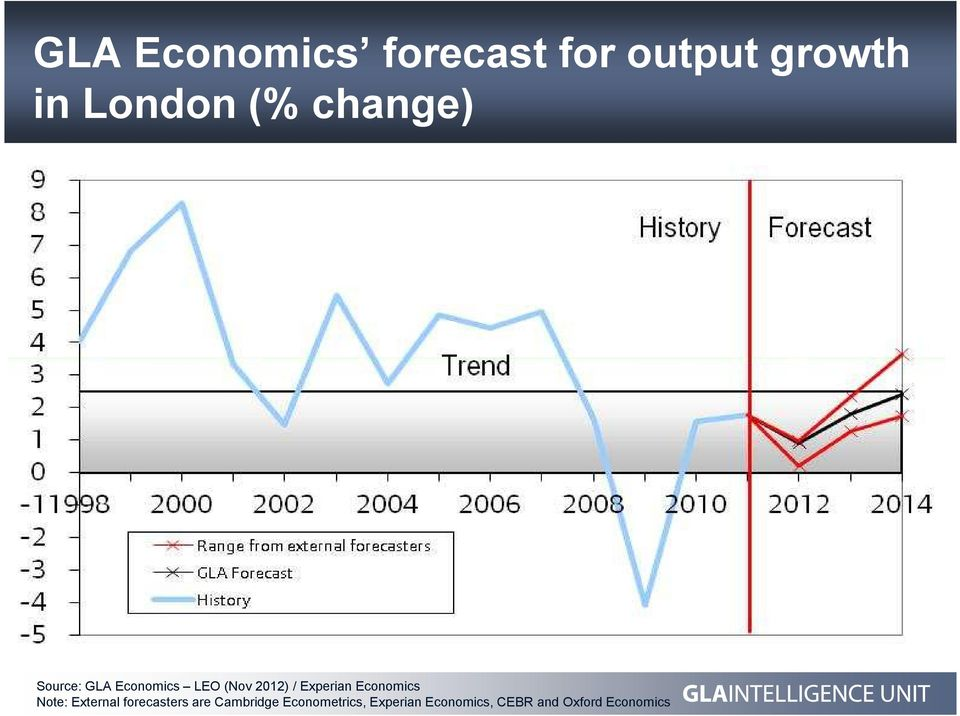 Experian Economics Note: External forecasters are