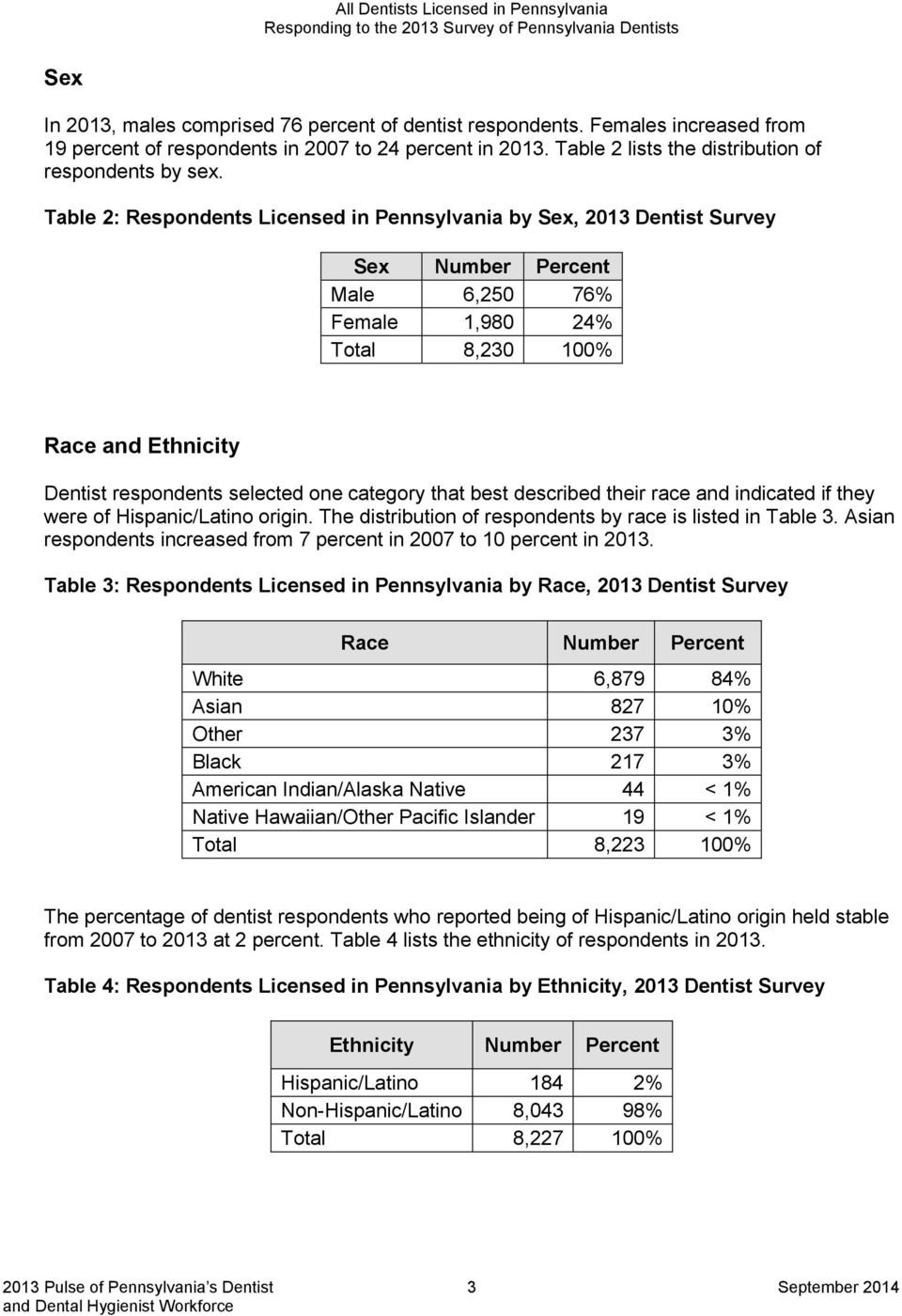 Table 2: Respondents Licensed in Pennsylvania by Sex, 2013 Dentist Survey Sex Number Percent Male 6,250 76% Female 1,980 24% Total 8,230 100% Race and Ethnicity Dentist respondents selected one