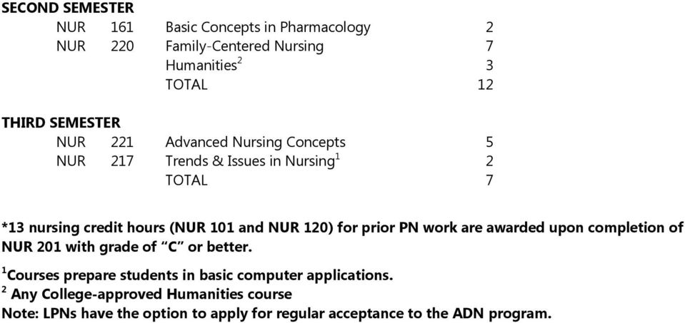 for prior PN work are awarded upon completion of NUR 201 with grade of C or better.