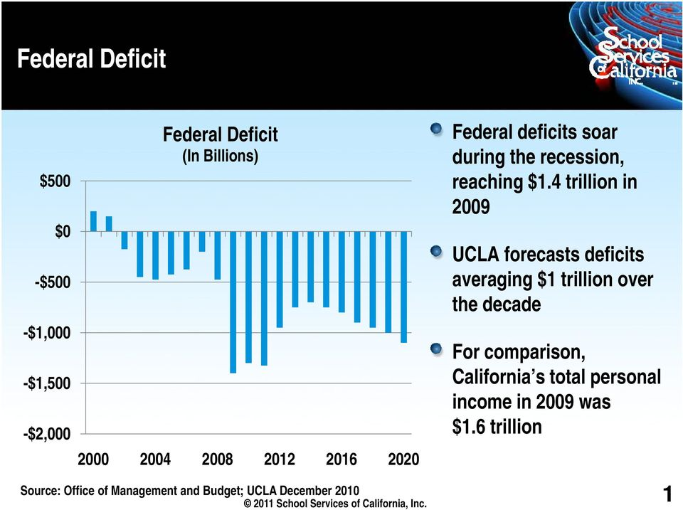 4 trillion in 2009 UCLA forecasts deficits averaging $1 trillion over the decade For comparison, -$1,500
