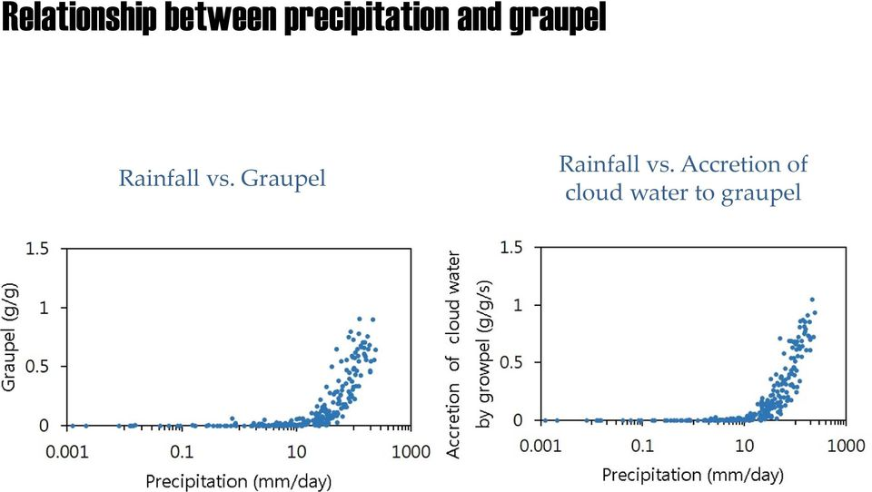 Rainfall vs.