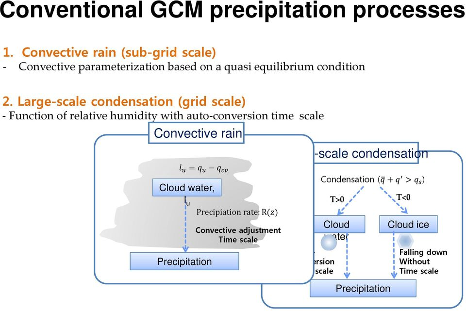 Large-scale condensation (grid scale) Function of relative humidity with auto conversion time scale Convective rain