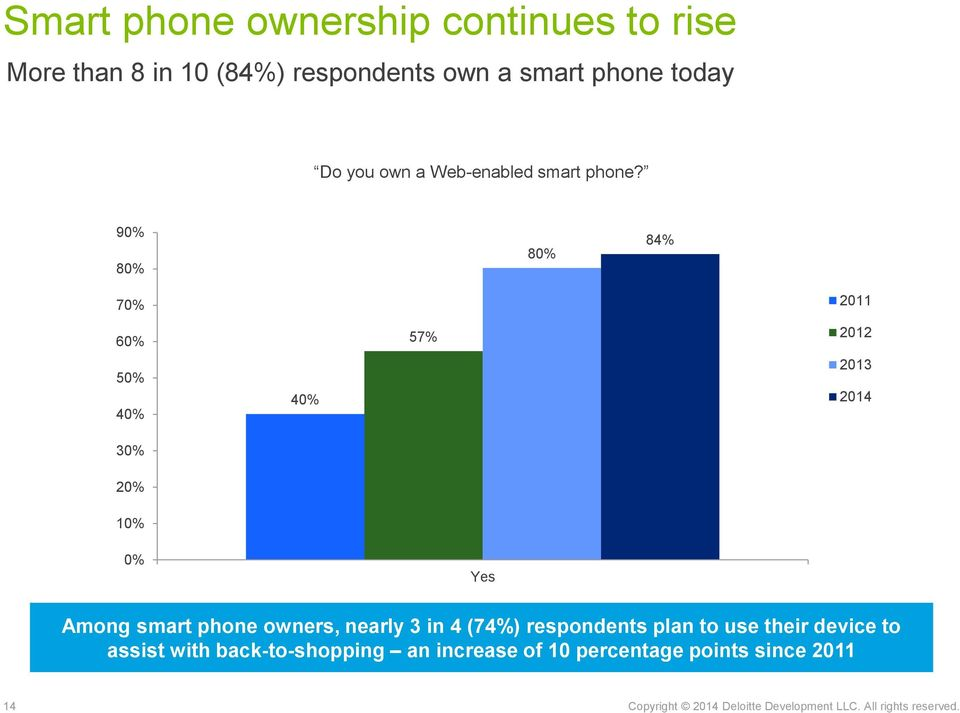 90% 80% 80% 84% 70% 60% 50% 40% 30% 20% 10% 40% 57% 2011 2012 0% Yes Among smart phone owners, nearly 3 in