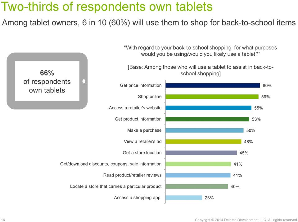 66% of respondents own tablets [Base: Among those who will use a tablet to assist in back-toschool shopping] Get price information Shop online 60% 59% Access a retailer's website Get