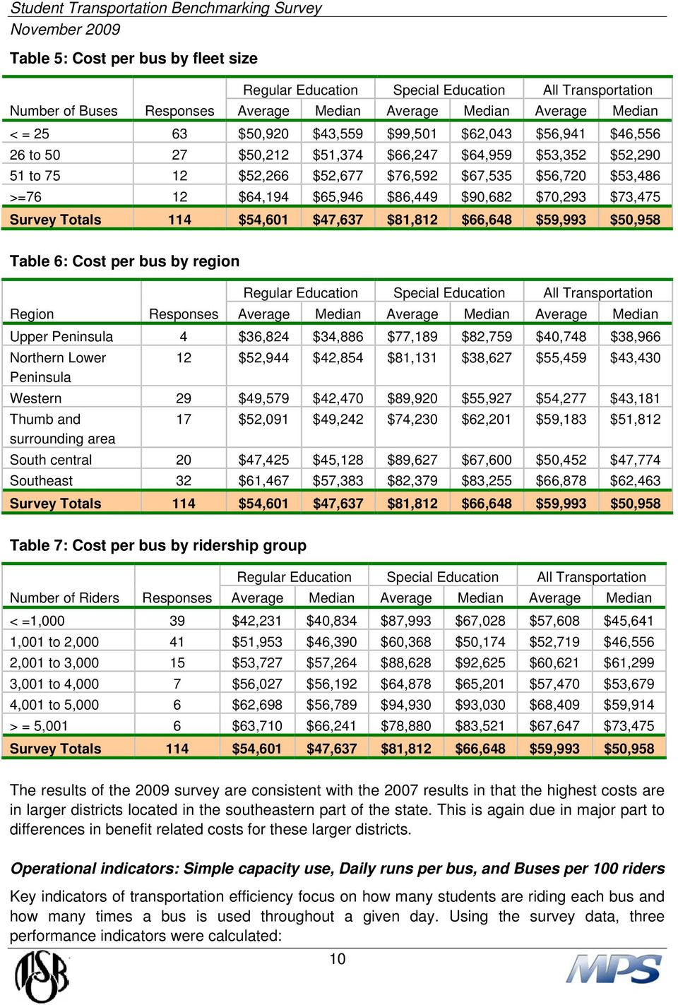 Survey Totals 114 $54,601 $47,637 $81,812 $66,648 $59,993 $50,958 Table 6: Cost per bus by region Regular Education Special Education All Transportation Region Responses Average Median Average Median