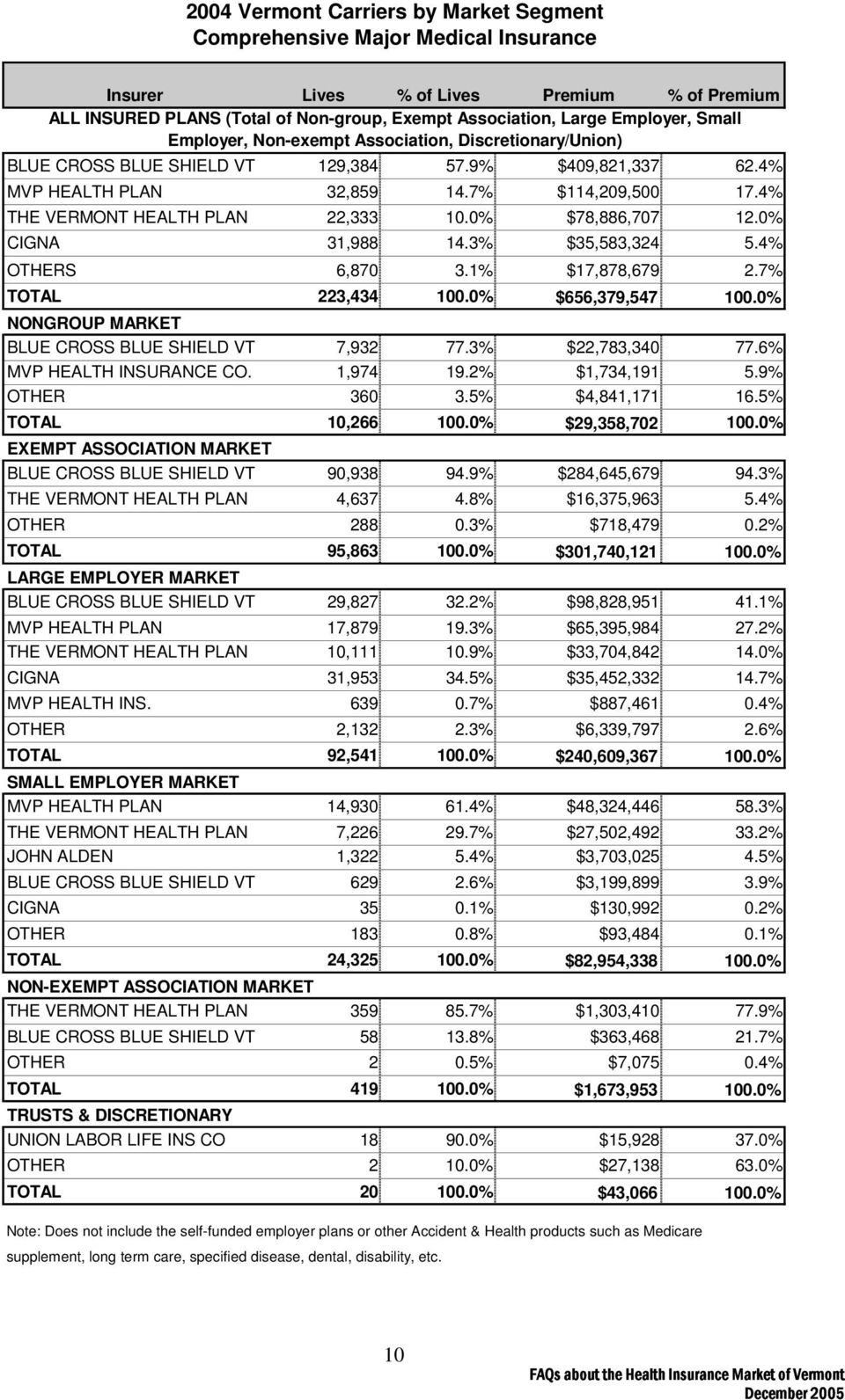 4% THE VERMONT HEALTH PLAN 22,333 10.0% $78,886,707 12.0% CIGNA 31,988 14.3% $35,583,324 5.4% OTHERS 6,870 3.1% $17,878,679 2.7% TOTAL 223,434 100.0% $656,379,547 100.