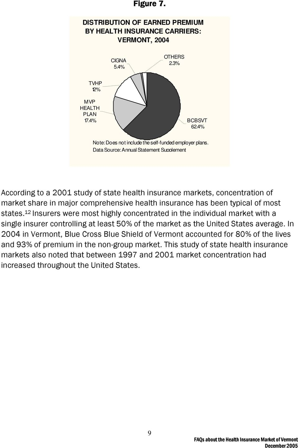 Data Source: Annual Statement Supplement According to a 2001 study of state health insurance markets, concentration of market share in major comprehensive health insurance has been typical of most